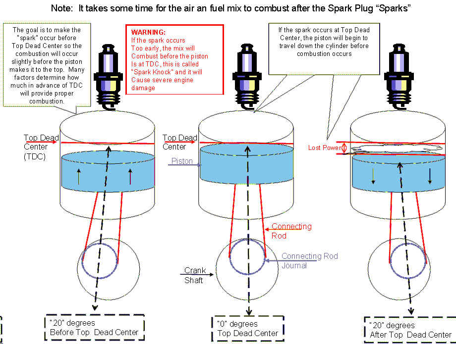 How Often Should You Change Spark Plugs >> Ignition timing – Specialist Car and Vehicle
